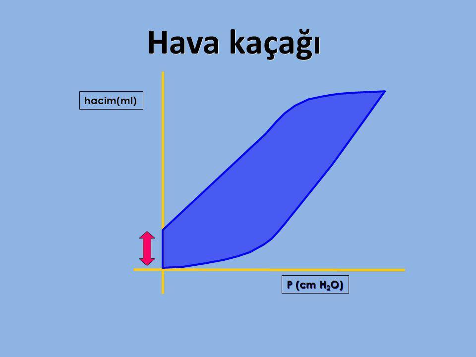 Hava kaçağı hacim(ml) P (cm H 2 O)