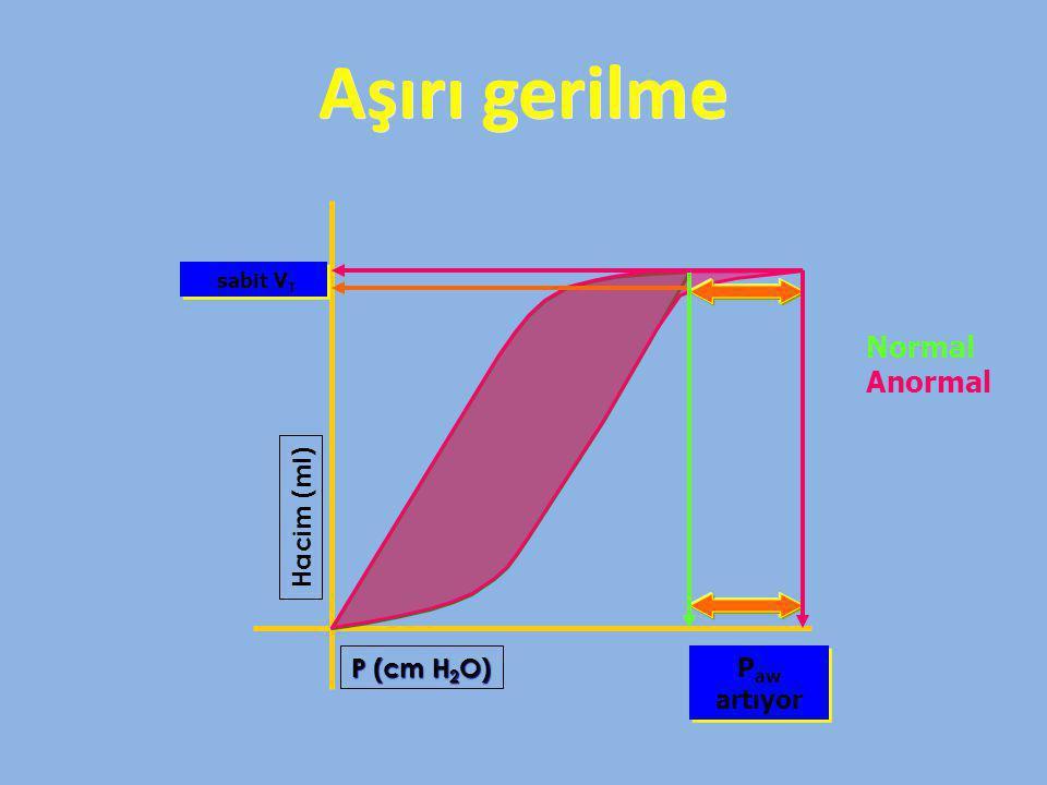 Aşırı gerilme Hacim (ml) P (cm H 2 O) sabit V T P aw artıyor Normal Anormal