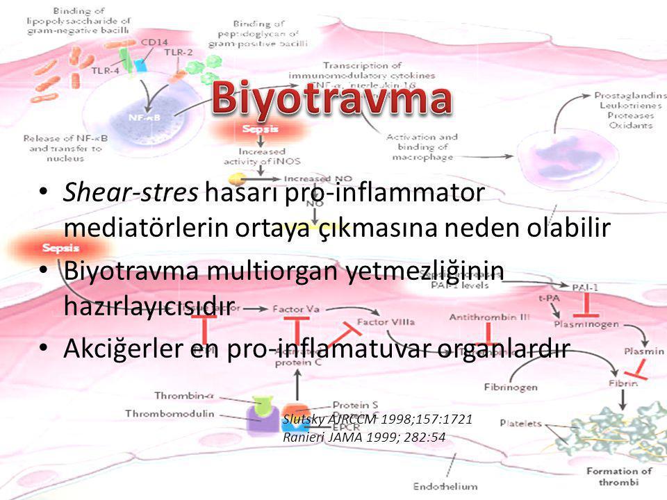 Shear-stres hasarı pro-inflammator mediatörlerin ortaya çıkmasına neden olabilir Biyotravma multiorgan yetmezliğinin hazırlayıcısıdır Akciğerler en pr