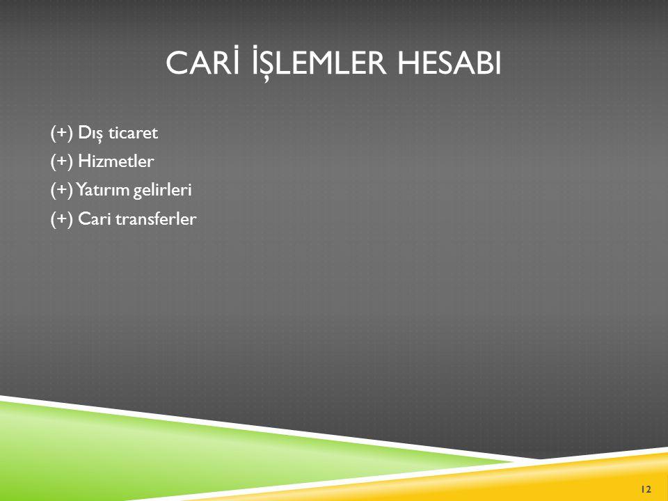 CAR İ İ ŞLEMLER HESABI (+) Dış ticaret (+) Hizmetler (+) Yatırım gelirleri (+) Cari transferler 12