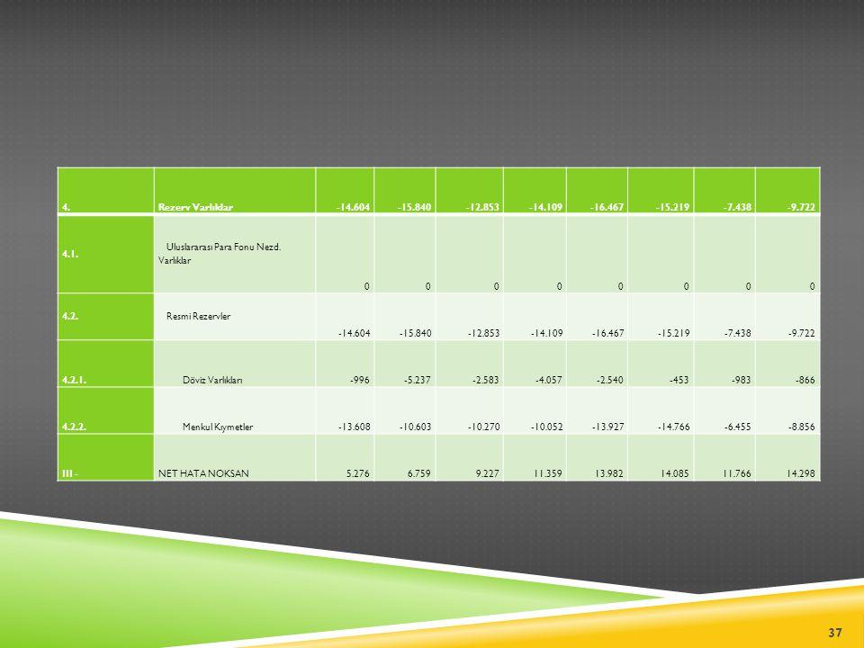 4.Rezerv Varlıklar-14.604-15.840-12.853-14.109-16.467-15.219-7.438-9.722 4.1. Uluslararası Para Fonu Nezd. Varlıklar 00000000 4.2. Resmi Rezervler -14