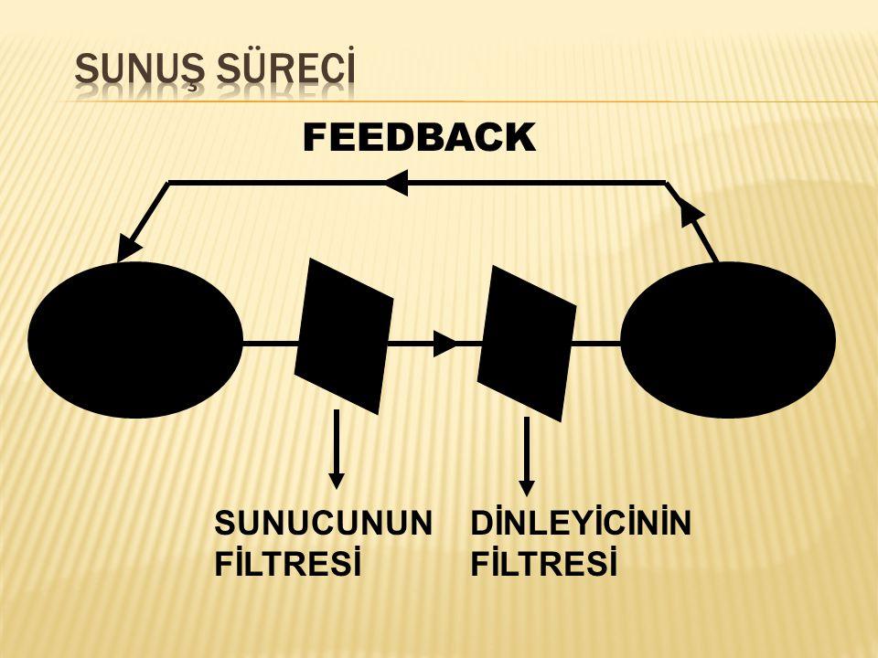  Mesajın etkinliği ölçülür  Sunucu kendisini test eder  Canlılık ve hareketlilik sağlar  Katılıma özendirilir