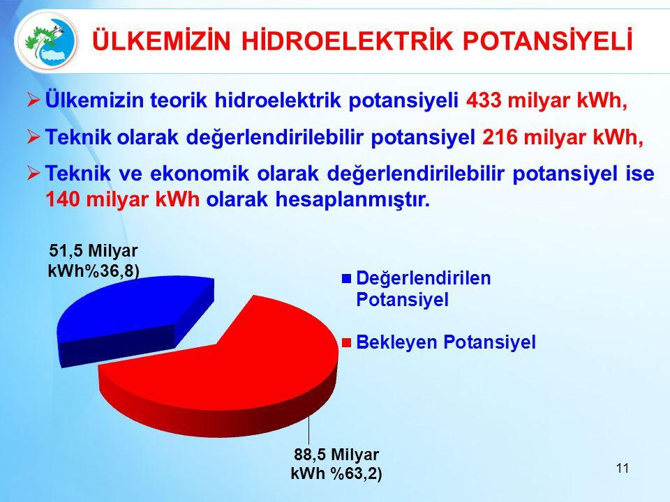11  Ülkemizin teorik hidroelektrik potansiyeli 433 milyar kWh,  Teknik olarak değerlendirilebilir potansiyel 216 milyar kWh,  Teknik ve ekonomik ol