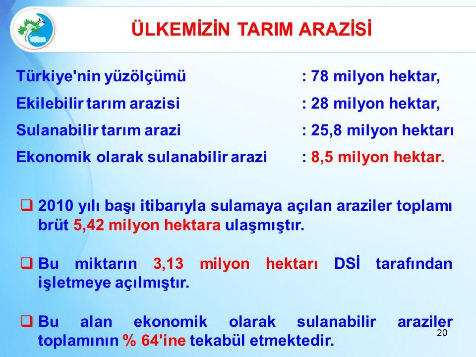 20 Türkiye'nin yüzölçümü: 78 milyon hektar, Ekilebilir tarım arazisi: 28 milyon hektar, Sulanabilir tarım arazi: 25,8 milyon hektarı Ekonomik olarak s