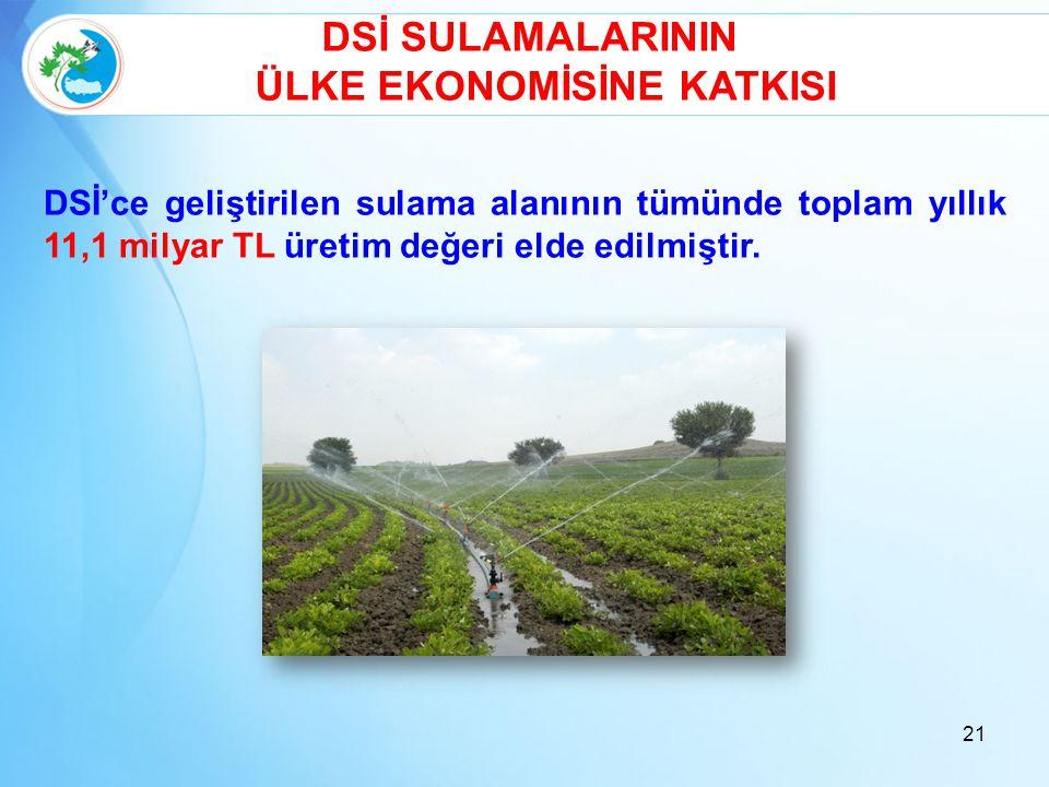 21 DSİ'ce geliştirilen sulama alanının tümünde toplam yıllık 11,1 milyar TL üretim değeri elde edilmiştir. DSİ SULAMALARININ ÜLKE EKONOMİSİNE KATKISI