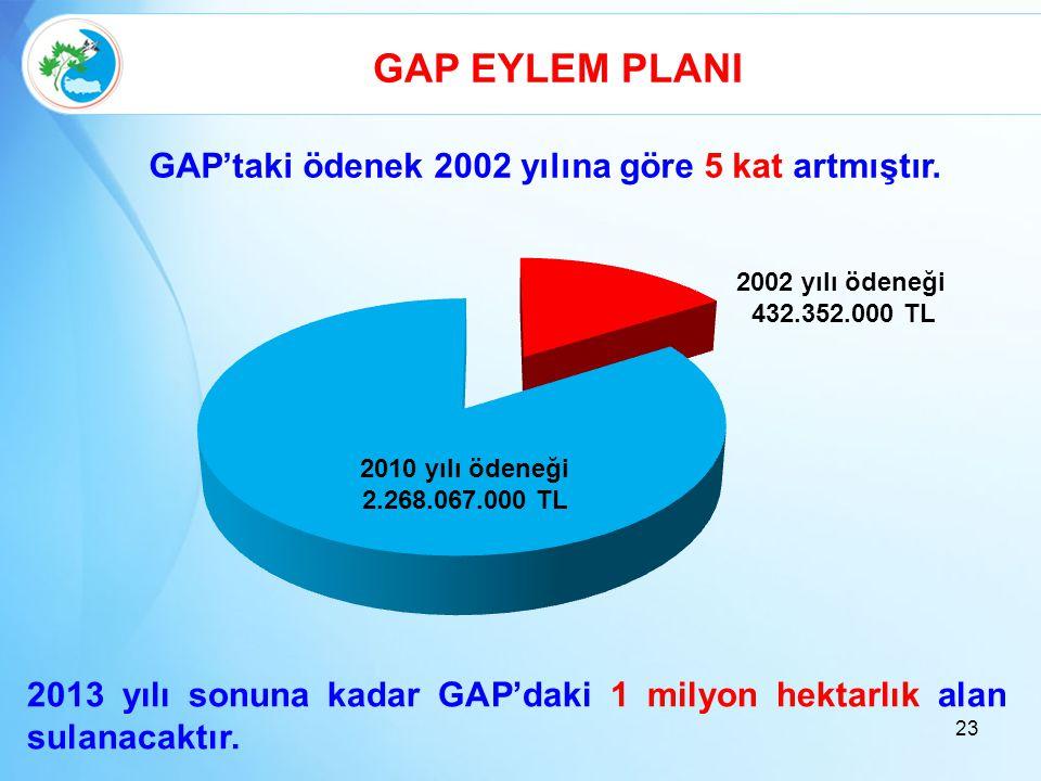 23 GAP EYLEM PLANI 2002 yılı ödeneği 432.352.000 TL 2010 yılı ödeneği 2.268.067.000 TL 2013 yılı sonuna kadar GAP'daki 1 milyon hektarlık alan sulanac