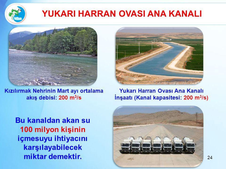 24 YUKARI HARRAN OVASI ANA KANALI Kızılırmak Nehrinin Mart ayı ortalama akış debisi: 200 m 3 /s Bu kanaldan akan su 100 milyon kişinin içmesuyu ihtiya