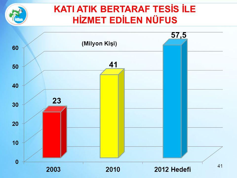 41 23 41 (Milyon Kişi) KATI ATIK BERTARAF TESİS İLE HİZMET EDİLEN NÜFUS 57,5