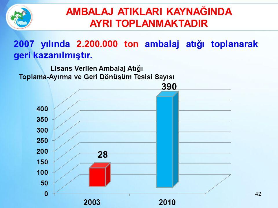 42 AMBALAJ ATIKLARI KAYNAĞINDA AYRI TOPLANMAKTADIR 2007 yılında 2.200.000 ton ambalaj atığı toplanarak geri kazanılmıştır. 28 390 Lisans Verilen Ambal