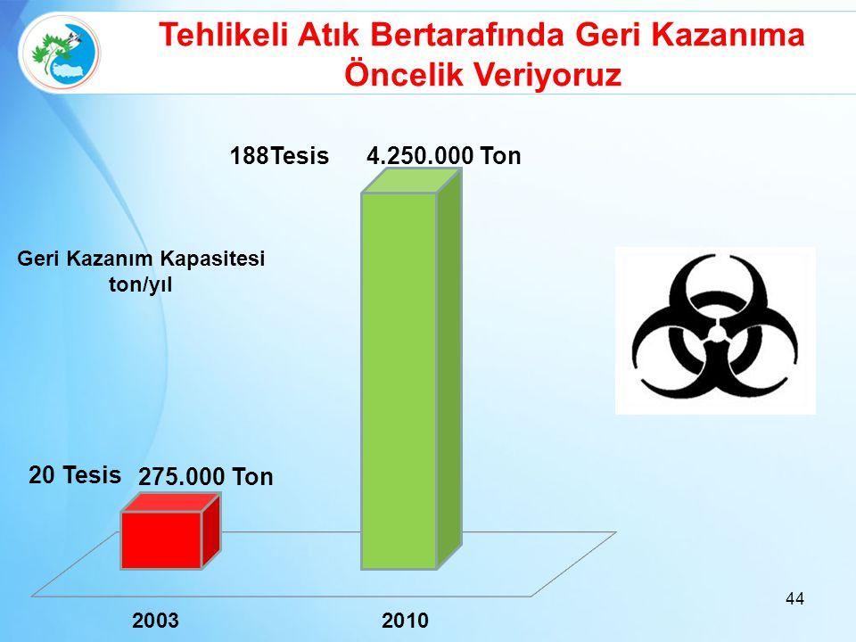 44 Tehlikeli Atık Bertarafında Geri Kazanıma Öncelik Veriyoruz Geri Kazanım Kapasitesi ton/yıl 20 Tesis 188Tesis 275.000 Ton 4.250.000 Ton