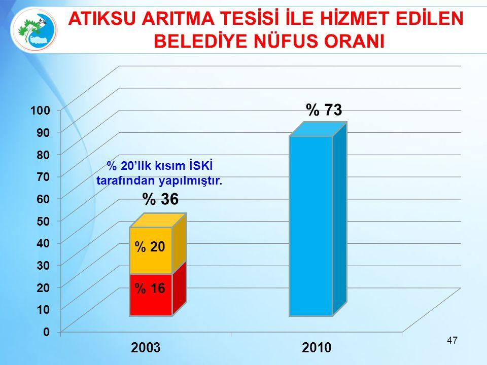 47 % 36 ATIKSU ARITMA TESİSİ İLE HİZMET EDİLEN BELEDİYE NÜFUS ORANI % 73 % 20'lik kısım İSKİ tarafından yapılmıştır. % 16 % 20