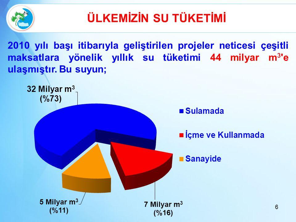 47 % 36 ATIKSU ARITMA TESİSİ İLE HİZMET EDİLEN BELEDİYE NÜFUS ORANI % 73 % 20'lik kısım İSKİ tarafından yapılmıştır.