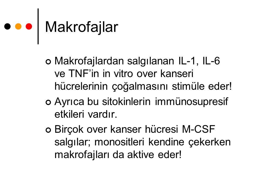 Makrofajlar Makrofajlardan salgılanan IL-1, IL-6 ve TNF'in in vitro over kanseri hücrelerinin çoğalmasını stimüle eder! Ayrıca bu sitokinlerin immünos