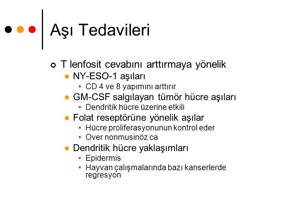 Aşı Tedavileri T lenfosit cevabını arttırmaya yönelik NY-ESO-1 aşıları CD 4 ve 8 yapımını arttırır GM-CSF salgılayan tümör hücre aşıları Dendritik hüc