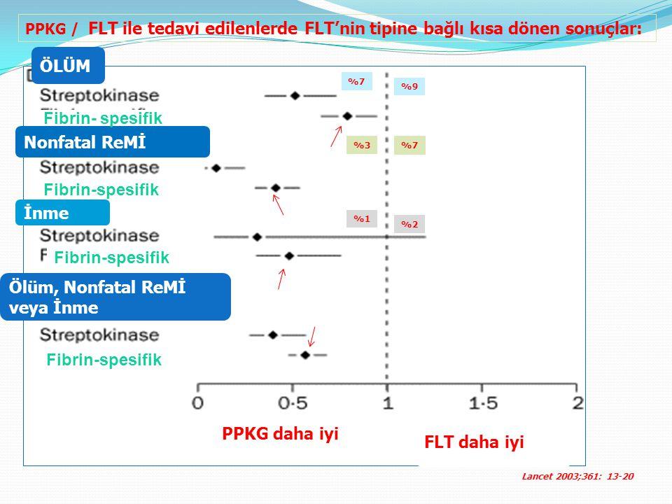 PPKG daha iyi FLT daha iyi ÖLÜM Nonfatal ReMİ İnme Ölüm, Nonfatal ReMİ veya İnme Fibrin- spesifik Lancet 2003;361: 13-20 PPKG / FLT ile tedavi edilenlerde FLT'nin tipine bağlı kısa dönen sonuçlar: %7 %9 %3 %7 %1 %2