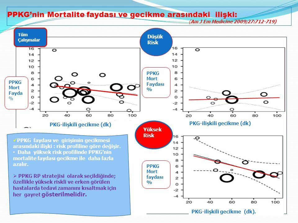 PPKG'nin Mortalite faydası ve gecikme arasındaki ilişki: (Am J Em Medicine 2009;27:712-719) PKG-ilişkili gecikme (dk) PKG-ilişkili gecikme (dk).