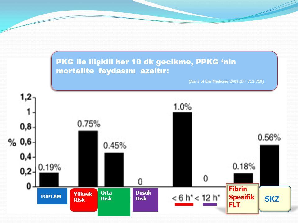 SKZ Fibrin Spesifik FLT TOPLAM Yüksek Risk Orta Risk Düşük Risk PKG ile ilişkili her 10 dk gecikme, PPKG 'nin mortalite faydasını azaltır: (Am J of Em Medicine 2009;27: 712-719) PKG ile ilişkili her 10 dk gecikme, PPKG 'nin mortalite faydasını azaltır: (Am J of Em Medicine 2009;27: 712-719)