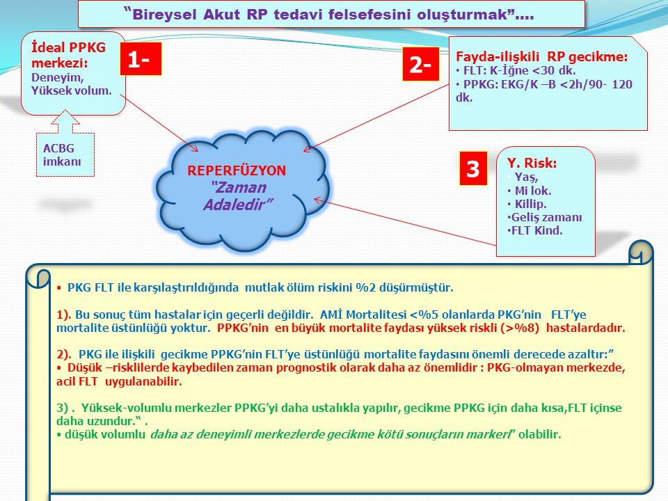 İdeal PPKG merkezi: Deneyim, Yüksek volum.Fayda-ilişkili RP gecikme: FLT: K-İğne <30 dk.
