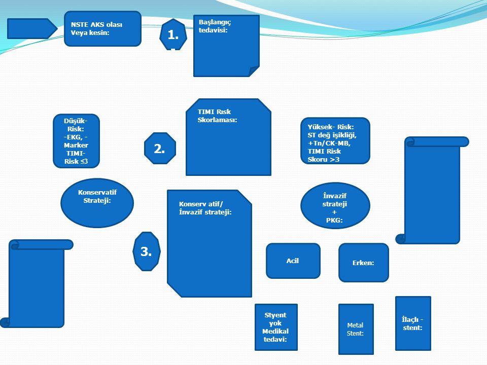 NSTE AKS olası Veya kesin: Düşük- Risk: -EKG, - Marker TIMI- Risk ≤3 Yüksek- Risk: ST değ işikliği, +Tn/CK-MB, TIMI Risk Skoru >3 TIMI Rısk Skorlaması: Erken: Acil Konserv atif/ İnvazif strateji: İnvazif strateji + PKG: Konservatif Strateji: Başlangıç tedavisi: 1.