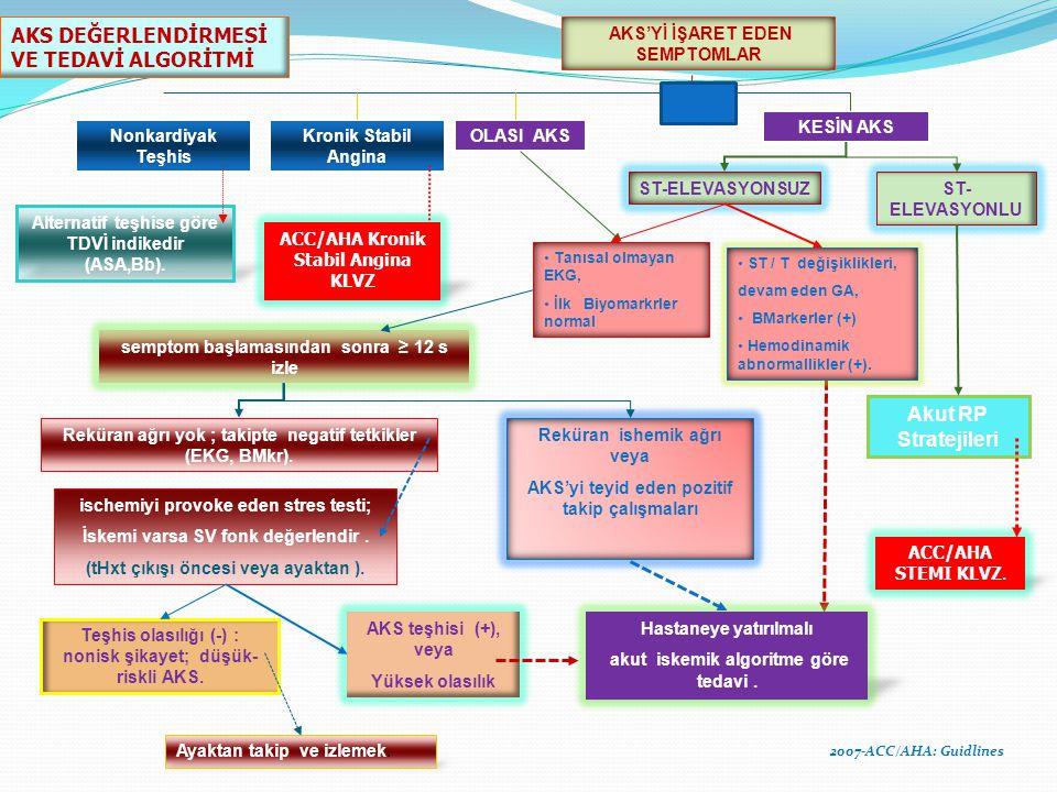 AKS'Yİ İŞARET EDEN SEMPTOMLAR Nonkardiyak Teşhis Kronik Stabil Angina OLASI AKS KESİN AKS Alternatif teşhise göre TDVİ indikedir (ASA,Bb).
