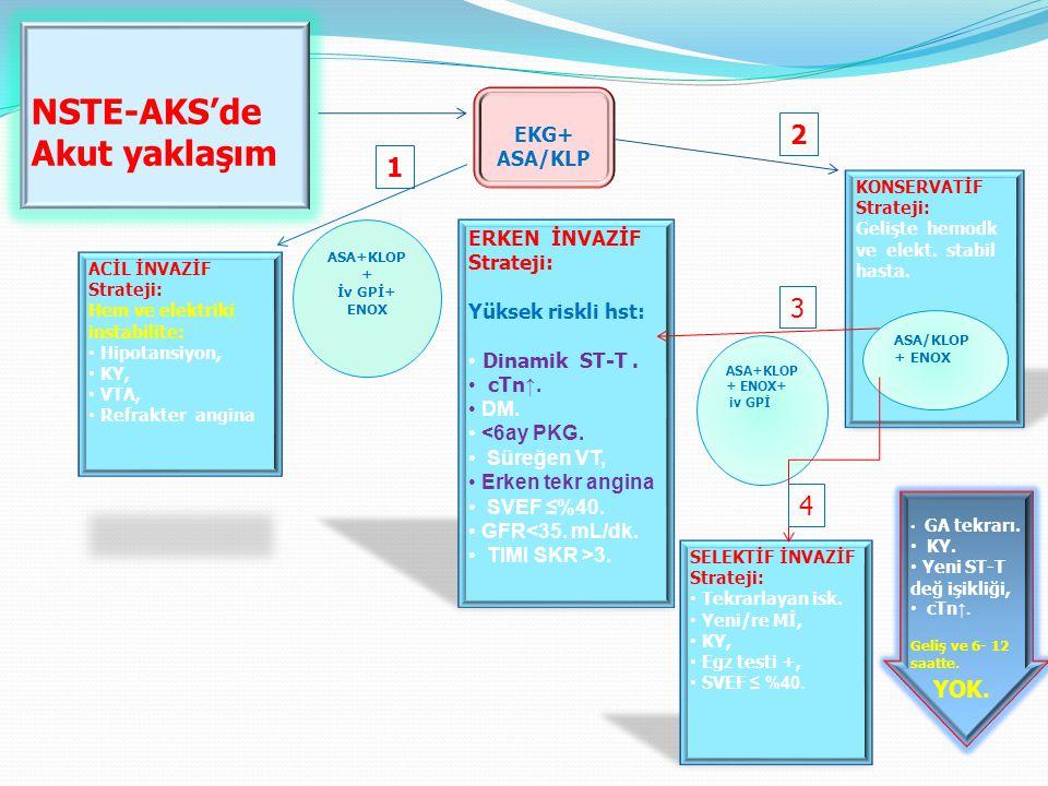 NSTE-AKS'de Akut yaklaşım EKG+ ASA/KLP KONSERVATİF Strateji: Gelişte hemodk ve elekt.