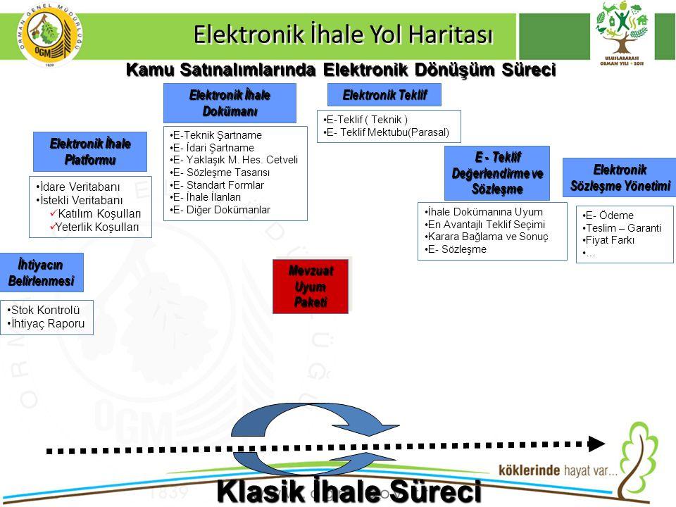 Elektronik İhale Yol Haritası Kamu Satınalımlarında Elektronik Dönüşüm Süreci Elektronik İhale Dokümanı Elektronik İhale Platformu İdare Veritabanı İs