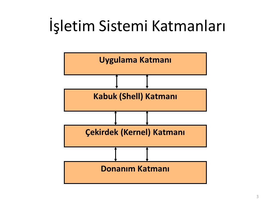 Linux Dosya/Dizin Sistematiği /etc: Sistem ayarlarını barındırır (Ör: /etc/resolv.conf: DNS adreslerini tutar) /lib: Kütüphane dosyaları ve kernel modülleri bulunur.