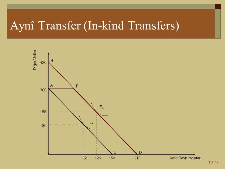 12-16 Aynî Transfer (In-kind Transfers) Aylık Peynir Miktarı Diğer Mallar 300 136 82150 B A D 210 F E4E4 E5E5 420 H 168 126