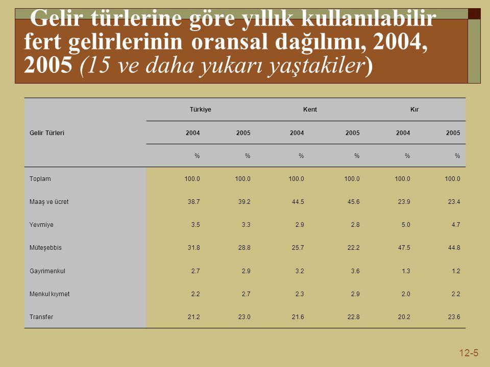 12-5 Gelir türlerine göre yıllık kullanılabilir fert gelirlerinin oransal dağılımı, 2004, 2005 (15 ve daha yukarı yaştakiler) Gelir Türleri TürkiyeKentKır 200420052004200520042005 %%% Toplam 100.0 Maaş ve ücret 38.739.244.545.623.923.4 Yevmiye 3.53.32.92.85.04.7 Müteşebbis 31.828.825.722.247.544.8 Gayrimenkul 2.72.93.23.61.31.2 Menkul kıymet 2.22.72.32.92.02.2 Transfer 21.223.021.622.820.223.6
