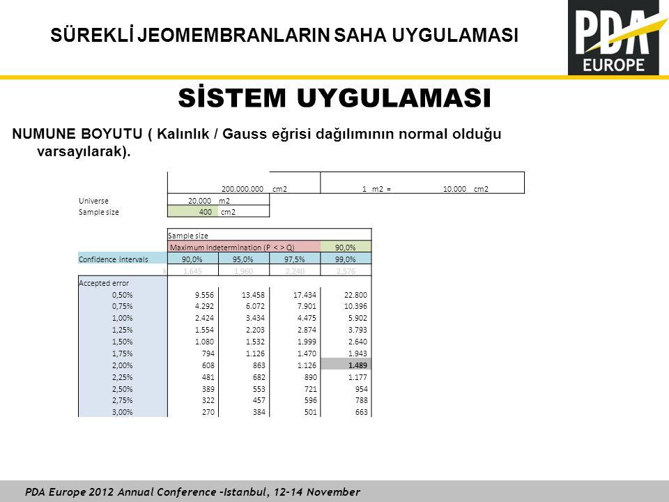 PDA Europe 2012 Annual Conference –Istanbul, 12-14 November SÜREKLİ JEOMEMBRANLARIN SAHA UYGULAMASI SİSTEM UYGULAMASI 200.000.000 cm2 1m2 = 10.000cm2 Universe 20.000m2 Sample size 400 cm2 Sample size Maximum indetermination (P Q)90,0% Confidence intervals90,0%95,0%97,5%99,0% k1,6451,9602,2402,576 Accepted error 0,50% 9.556 13.458 17.434 22.800 0,75% 4.292 6.072 7.901 10.396 1,00% 2.424 3.434 4.475 5.902 1,25% 1.554 2.203 2.874 3.793 1,50% 1.080 1.532 1.999 2.640 1,75% 794 1.126 1.470 1.943 2,00% 608 863 1.126 1.489 2,25% 481 682 890 1.177 2,50% 389 553 721 954 2,75% 322 457 596 788 3,00% 270 384 501 663 NUMUNE BOYUTU ( Kalınlık / Gauss eğrisi dağılımının normal olduğu varsayılarak).