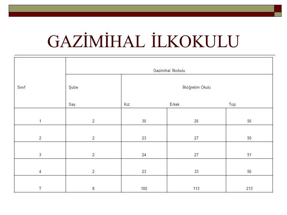 GAZİMİHAL İLKOKULU Gazimihal İlkokulu SınıfŞubeİlköğretim Okulu Say.KızErkekTop 12302656 22232750 32242751 42233356 T8100113213