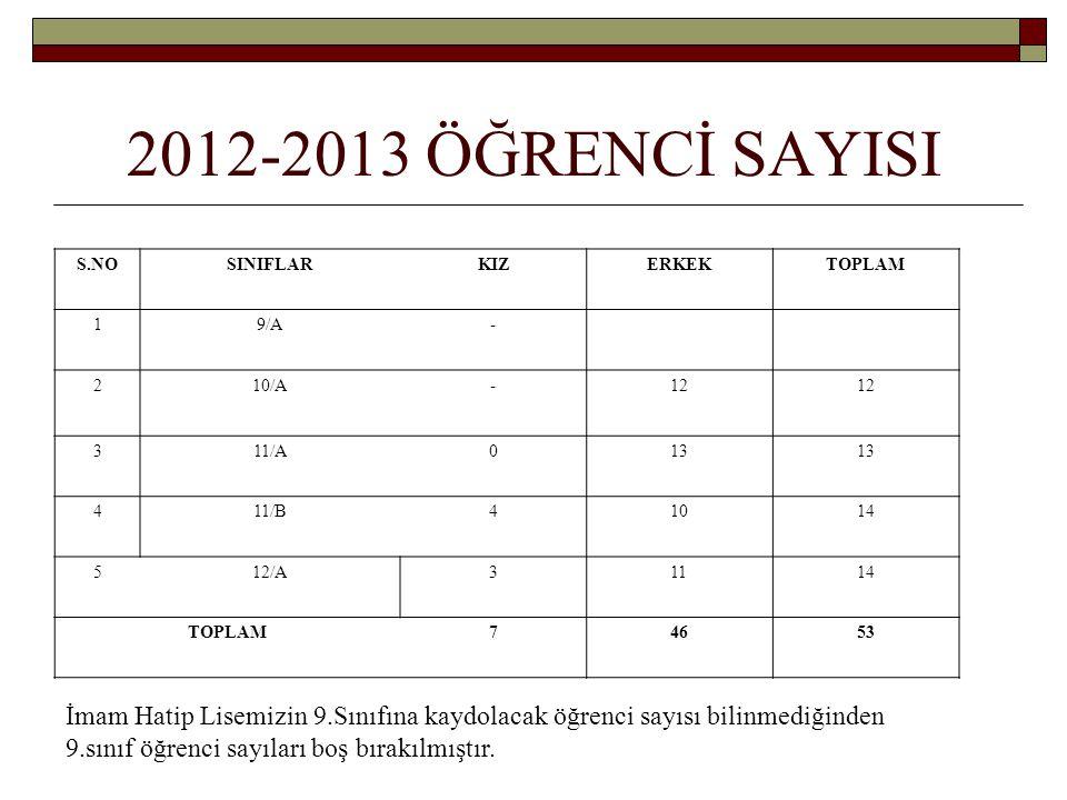 2012-2013 ÖĞRENCİ SAYISI S.NOSINIFLARKIZERKEKTOPLAM 19/A- 210/A-12 311/A013 411/B41014 512/A31114 TOPLAM74653 İmam Hatip Lisemizin 9.Sınıfına kaydolacak öğrenci sayısı bilinmediğinden 9.sınıf öğrenci sayıları boş bırakılmıştır.