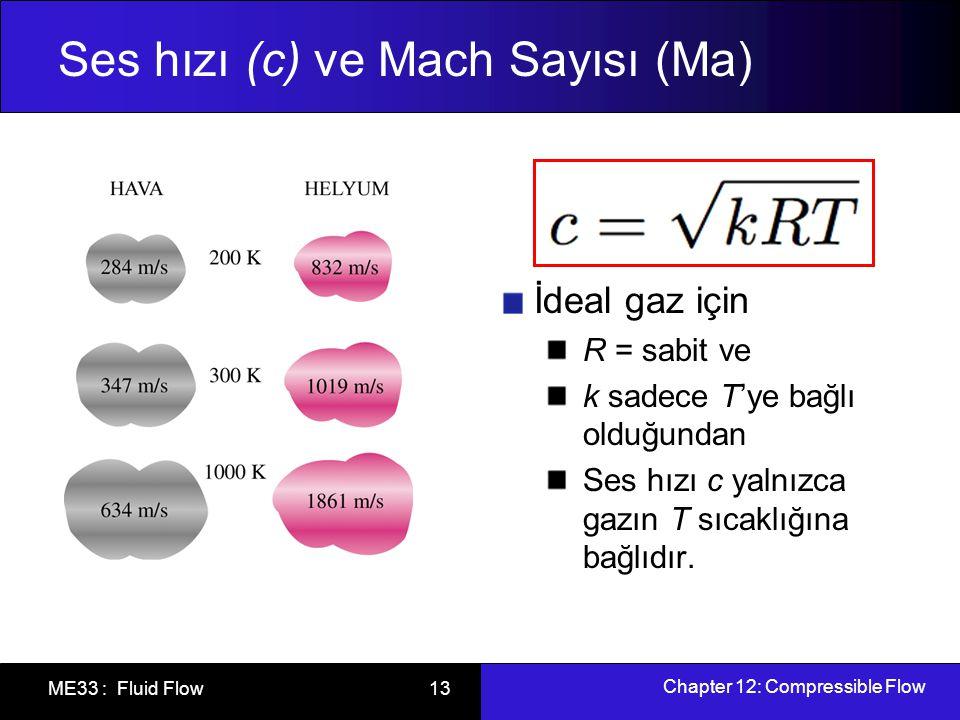 Chapter 12: Compressible Flow ME33 : Fluid Flow 14 Ses hızı (c) ve Mach Sayısı (Ma) İkinci önemli parametre Mach sayısı Ma'dır.