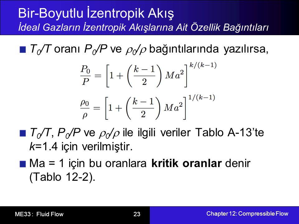 Chapter 12: Compressible Flow ME33 : Fluid Flow 24 Kritik Oranlar, Ma =1