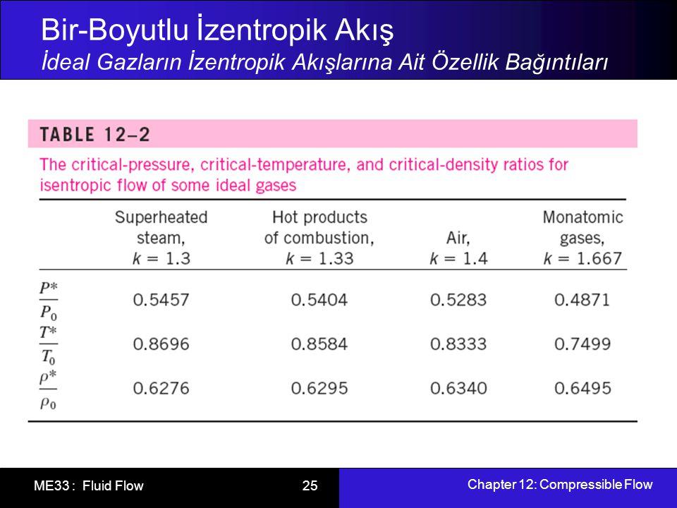 Chapter 12: Compressible Flow ME33 : Fluid Flow 26 Bir-Boyutlu İzentropik Akış İdeal Gazların İzentropik Akışlarına Ait Özellik Bağıntıları (Eğer bu kesitte Ma = 1 ise)