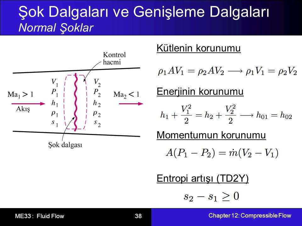 Chapter 12: Compressible Flow ME33 : Fluid Flow 39 Şok Dalgaları ve Genişleme Dalgaları Normal Şoklar Kütle + Enerji denklemi Fanno eğrisi: aynı h 0 ve kütle akısına sahip hallerin geometrik yeri Kütle + Momentum denklemi Rayleigh eğrisi: Ma = 1'e karşılık gelen maksimum entropi noktaları (a ve b) a ve b noktalarının altındaki akış hali sesüstü, üzerindeki akış hali ise sesaltıdır.
