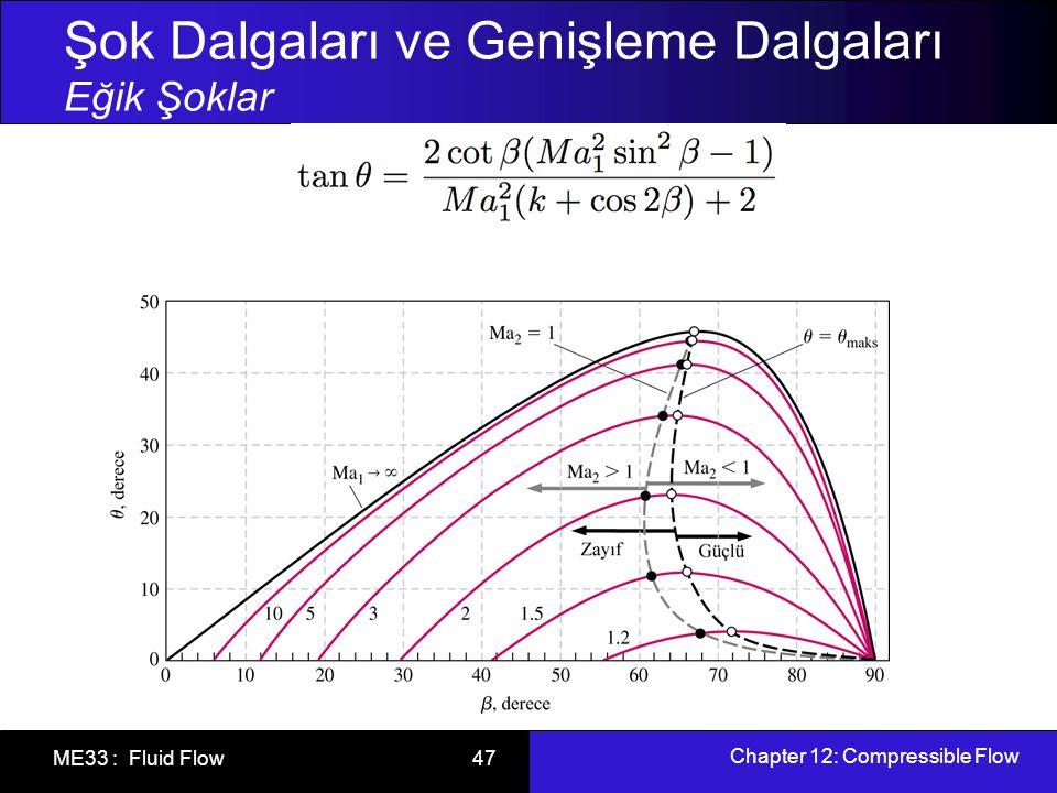 Chapter 12: Compressible Flow ME33 : Fluid Flow 48 Şok Dalgaları ve Genişleme Dalgaları Eğik Şoklar Eğer kenarın yarım açısı  >  maks ise, ayrılmış şok veya yay dalgası oluşur.
