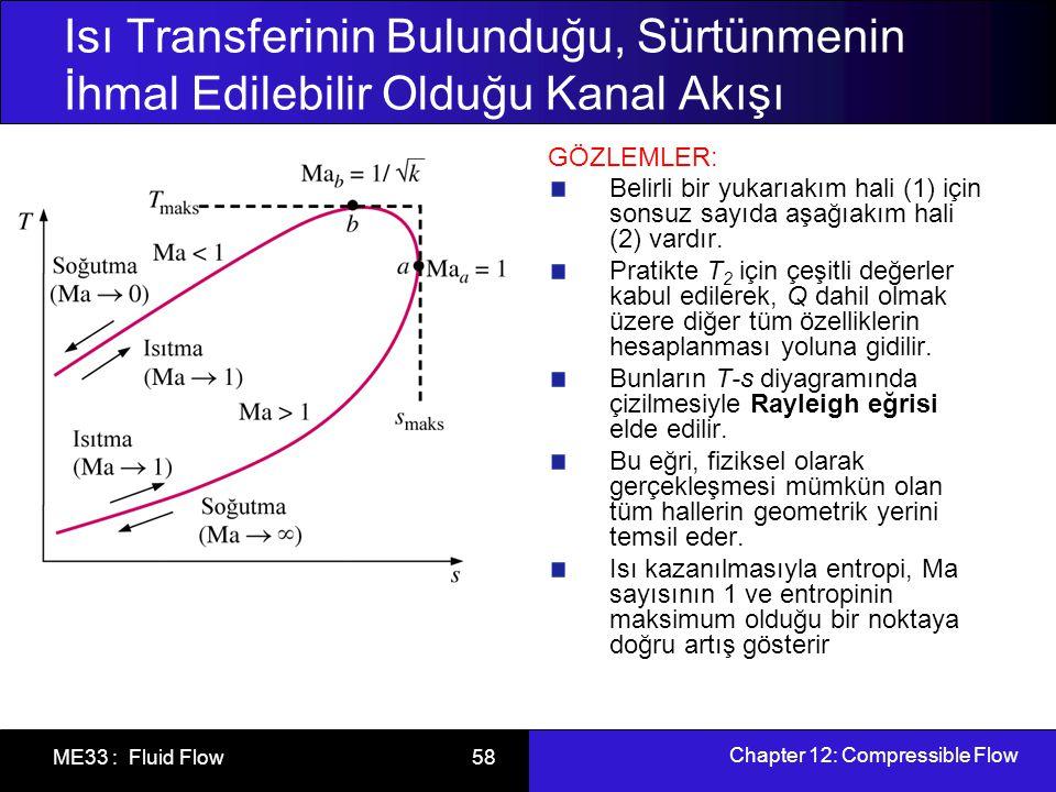 Chapter 12: Compressible Flow ME33 : Fluid Flow 59 Isı Transferinin Bulunduğu, Sürtünmenin İhmal Edilebilir Olduğu Kanal Akışı Rayleigh Akışında Özellik Bağıntıları Özelliklerdeki değişimlerin Ma sayısının fonksiyonu olarak ifade edilmesi hesaplamalarda kolaylık sağlar.