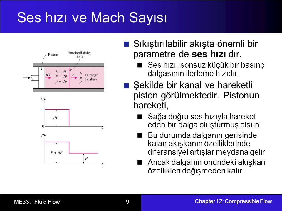 Chapter 12: Compressible Flow ME33 : Fluid Flow 10 Ses hızı ve Mach Sayısı Şekildeki gibi dalga cephesi ile hareket eden bir KH seçelim Kütle dengesinden sadeleş ihmal