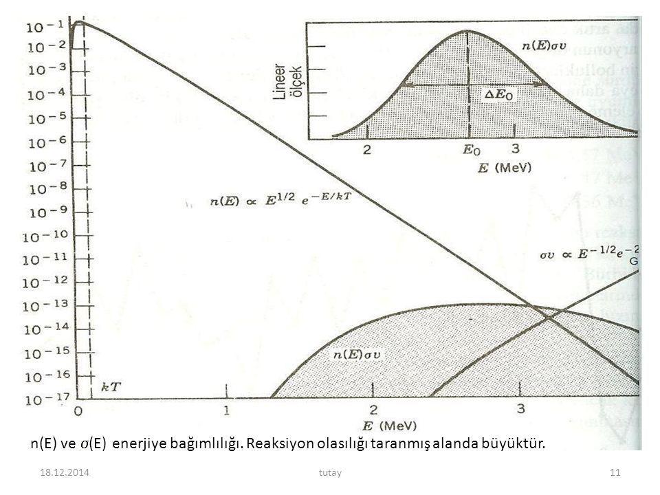 18.12.2014tutay11 n(E) ve  (E) enerjiye bağımlılığı. Reaksiyon olasılığı taranmış alanda büyüktür.