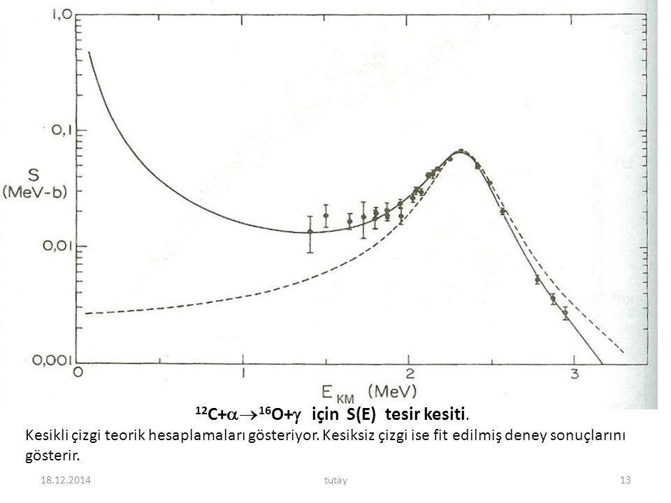 18.12.2014tutay13 12 C+  16 O+  için S(E) tesir kesiti. Kesikli çizgi teorik hesaplamaları gösteriyor. Kesiksiz çizgi ise fit edilmiş deney sonuçla