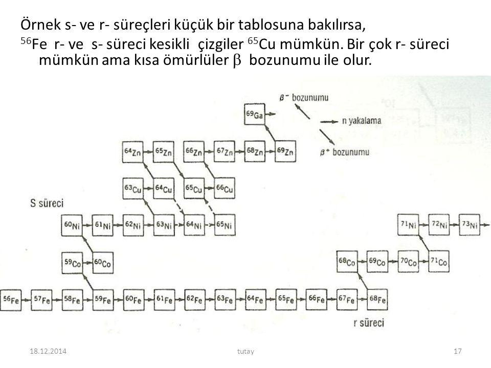 Örnek s- ve r- süreçleri küçük bir tablosuna bakılırsa, 56 Fe r- ve s- süreci kesikli çizgiler 65 Cu mümkün. Bir çok r- süreci mümkün ama kısa ömürlül
