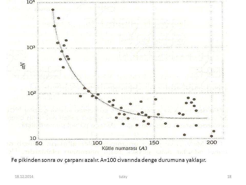 18.12.2014tutay18 Fe pikinden sonra  v çarpanı azalır. A=100 civarında denge durumuna yaklaşır.
