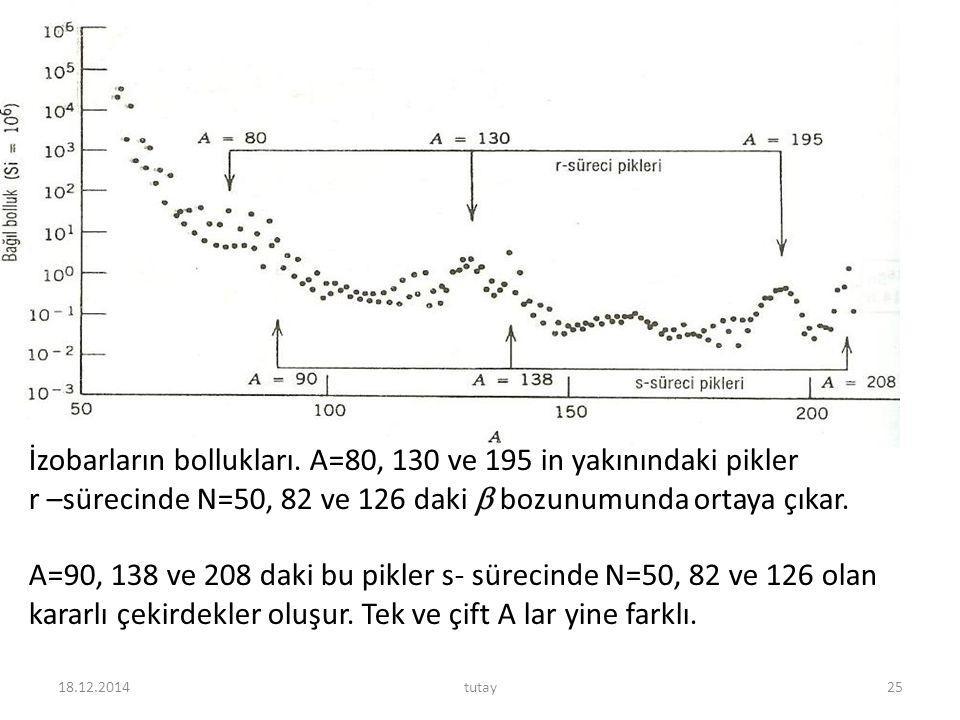 18.12.2014tutay25 İzobarların bollukları. A=80, 130 ve 195 in yakınındaki pikler r –sürecinde N=50, 82 ve 126 daki  bozunumunda ortaya çıkar. A=90, 1