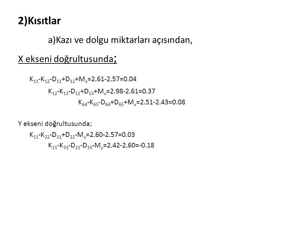 2)Kısıtlar a)Kazı ve dolgu miktarları açısından, X ekseni doğrultusunda ; K 11 -K 12 -D 11 +D 12 +M x =2.61-2.57=0.04 K 12 -K 13 -D 12 +D 13 +M x =2.9