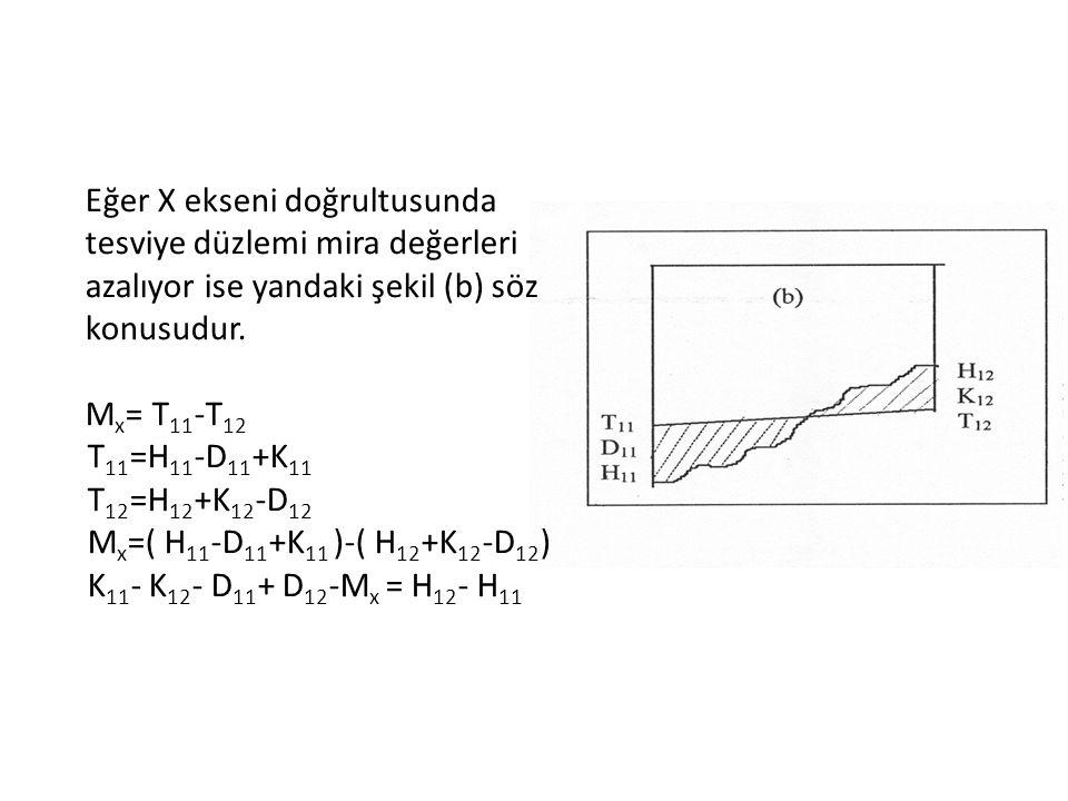 Benzer biçimde, Y ekseni doğrultusunda tesviye düzlemi mira değerleri artıyorsa; K 11 - K 21 - D 11 + D 21 +M y = H 21 - H 11 ve Y ekseni doğrultusunda tesviye düzlemi mira değerleri azalıyorsa; K 11 - K 21 - D 11 + D 21 -M y = H 21 - H 11 Eşitlikleri elde edilir.