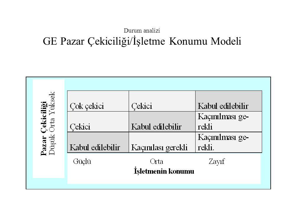 Durum analizi GE Pazar Çekiciliği/İşletme Konumu Modeli