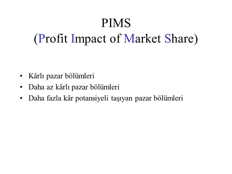 PIMS (Profit Impact of Market Share) Kârlı pazar bölümleri Daha az kârlı pazar bölümleri Daha fazla kâr potansiyeli taşıyan pazar bölümleri
