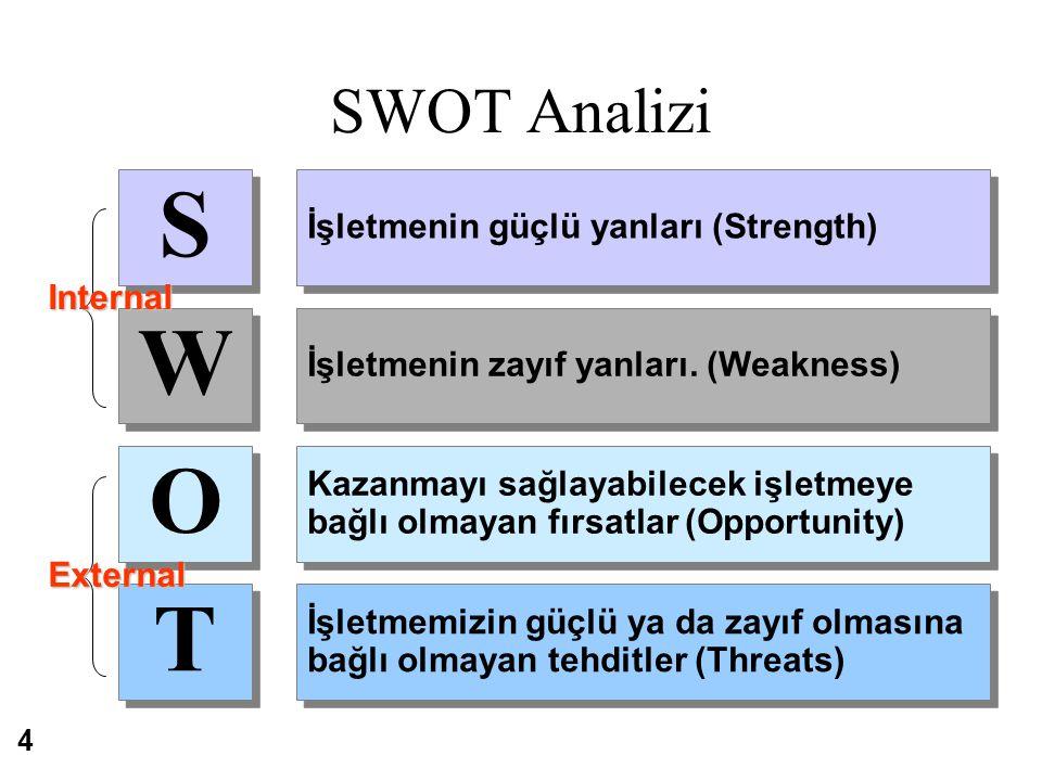 SWOT Analizi ©South-Western College Publishing S S W W O O T T İşletmenin güçlü yanları (Strength) İşletmenin zayıf yanları. (Weakness) Kazanmayı sağl