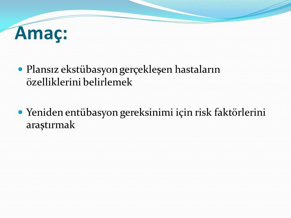 Amaç: Plansız ekstübasyon gerçekleşen hastaların özelliklerini belirlemek Yeniden entübasyon gereksinimi için risk faktörlerini araştırmak